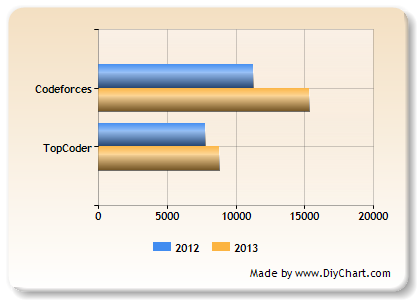 Active contestants compared with TopCoder