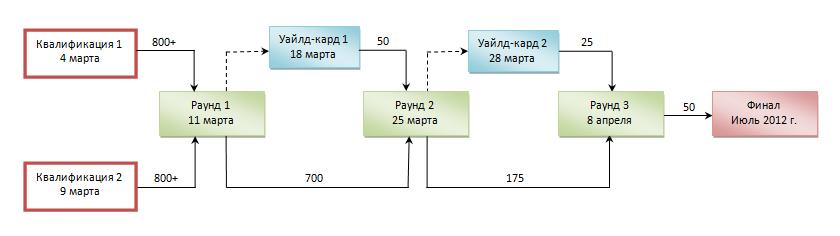 Структура чемпионата